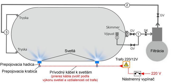 Svetlá pre bazén Toscana 8 x 4,16 x 1,5 m