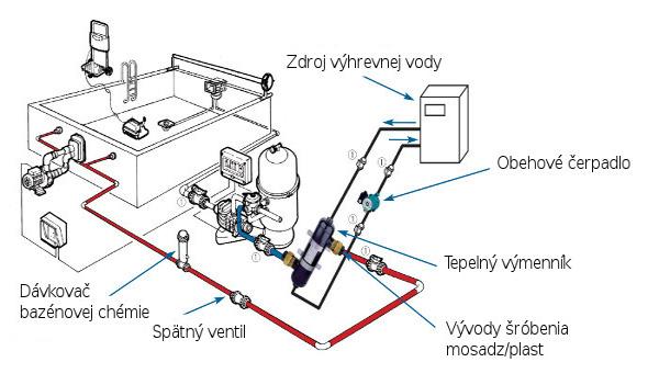 Bazénový výmeník OVB - schema