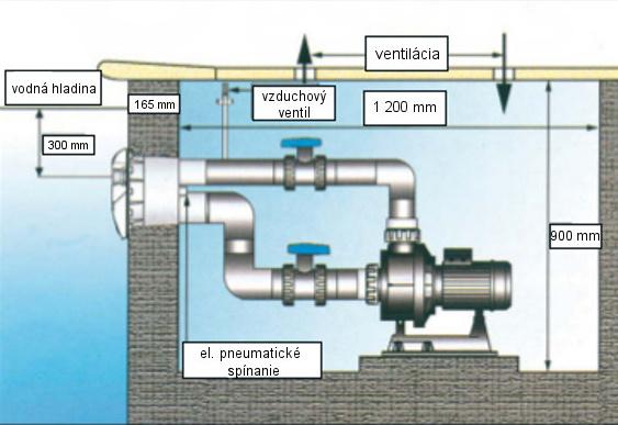 Stavebné požiadavky na bazénový protiprúd V-Jet