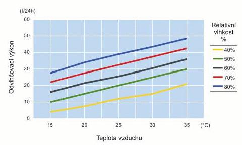 Graf účinnosti odvlhčovača