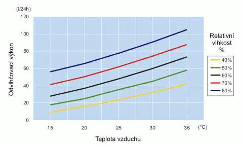 Graf účinnosti bazénového odvlhčovača